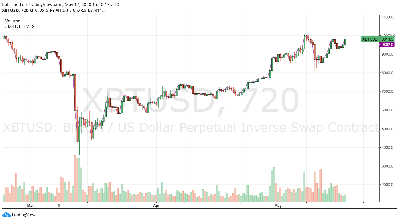 Bitcoins koers zwitserse tab betting locations brisbane
