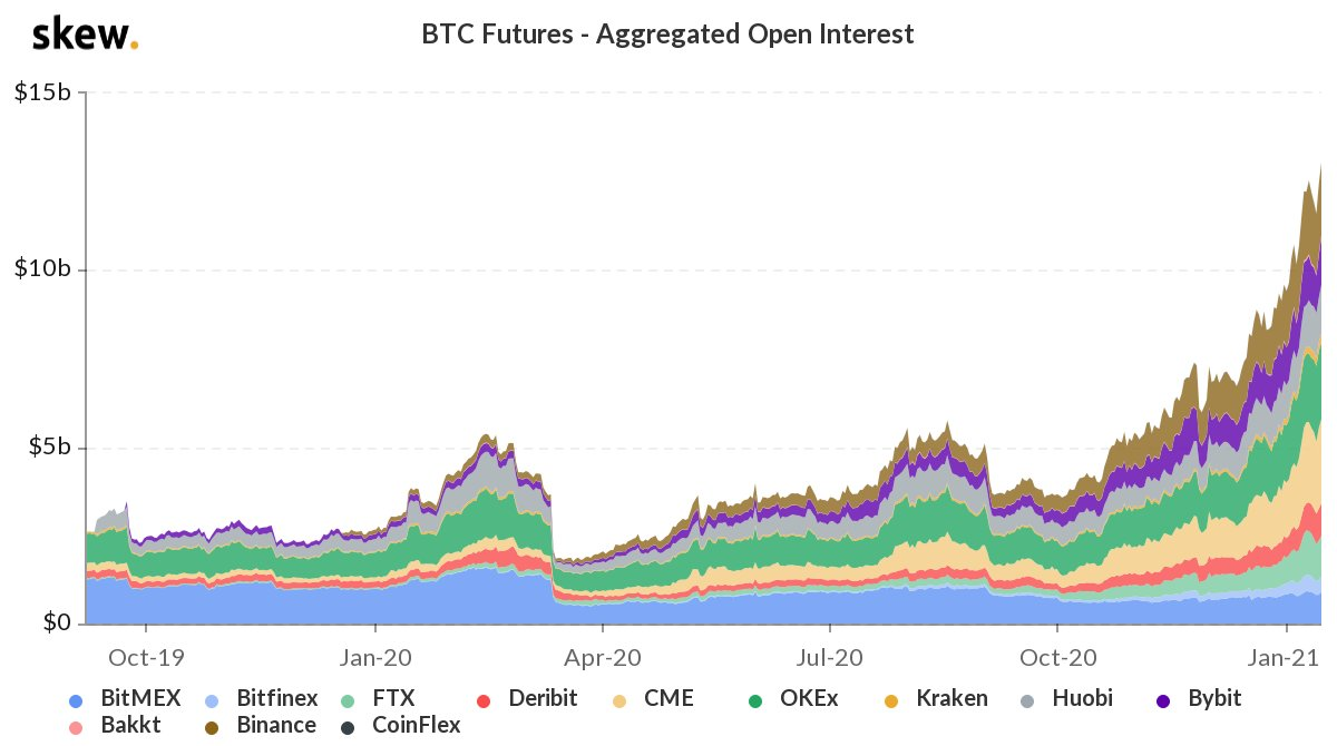 BTC open interest