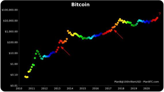 bitcoin koersdoel 2021 zar btc-hez